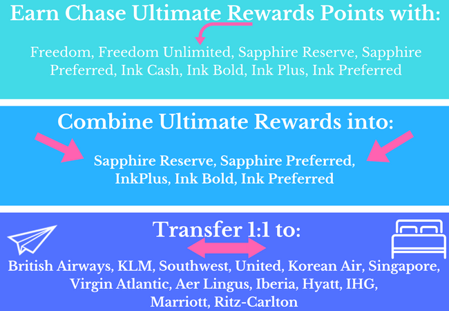 Earning and Transferring Chase Ultimate Rewards
