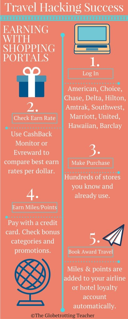 Shopping Portals Infographic
