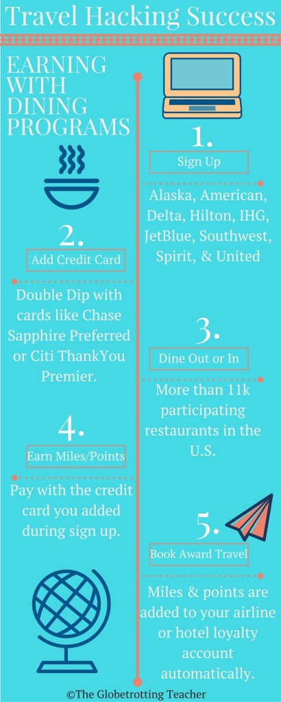 Dining Programs Infographic