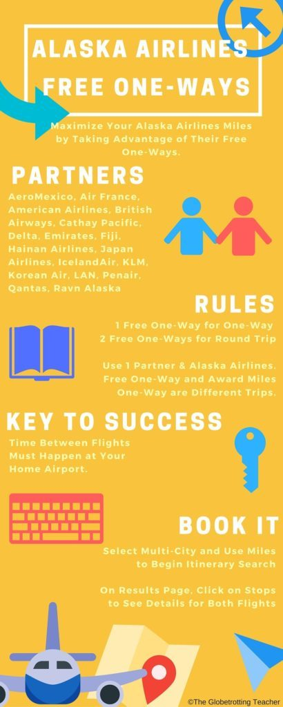 Alaska Airlines Free One-Way