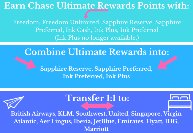 Chase Ultimate Rewards Chart