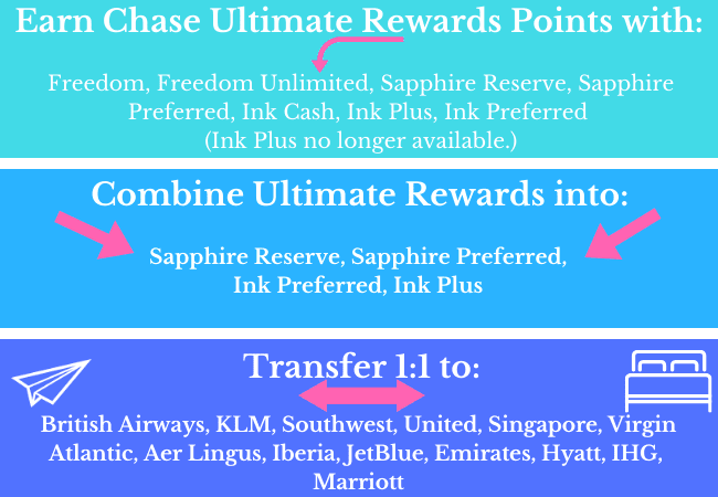 Chase Ultimate Rewards Transfer Partners chart
